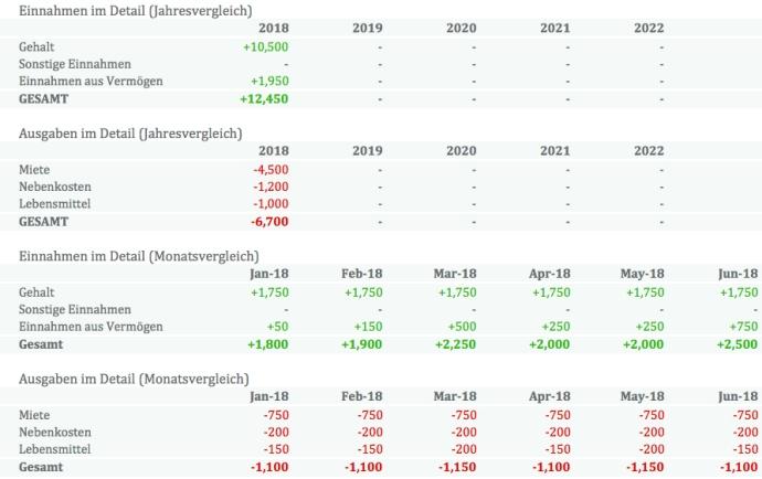 Excel Haushaltsbuch 2018 (kostenlose Vorlage mit Anleitung ...
